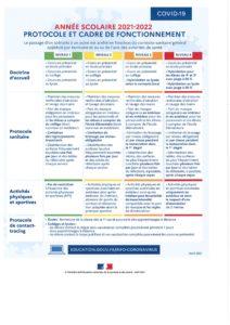 Rentrée scolaire : niveau 2 pour tous les établissements de la France métropolitaine